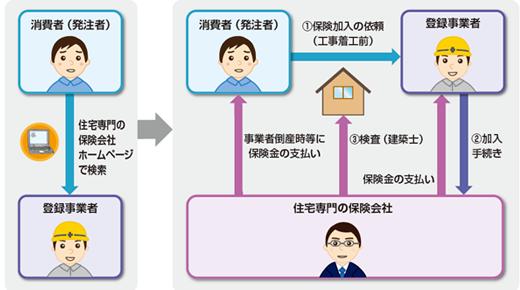 リフォーム瑕疵保責責任保険説明図